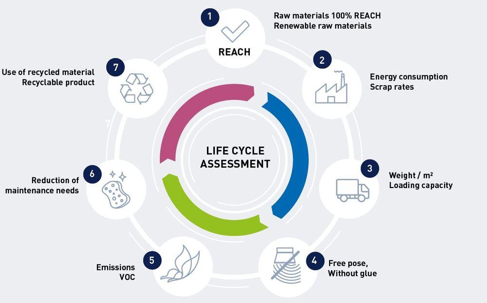 gerflor-cycle de vie-en