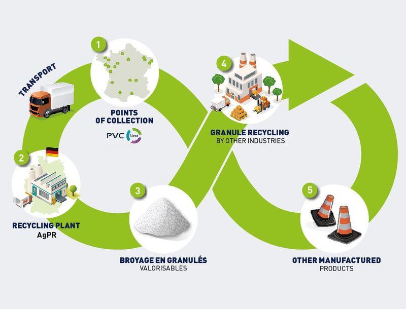 gerflor-recycling-process-granule