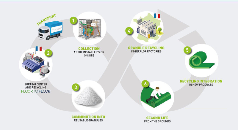 gerflor-recycling-process