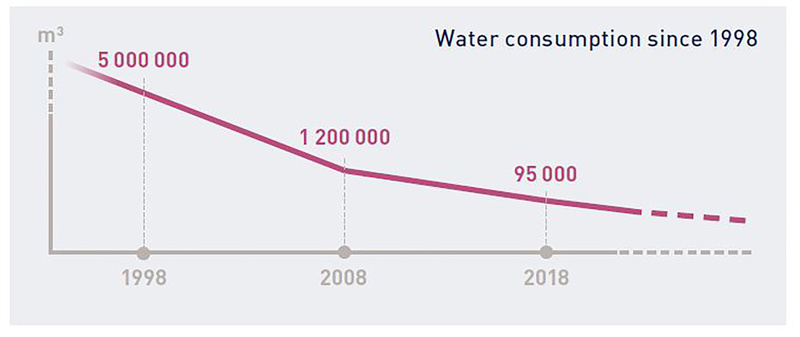Gerflor Water Consumption2