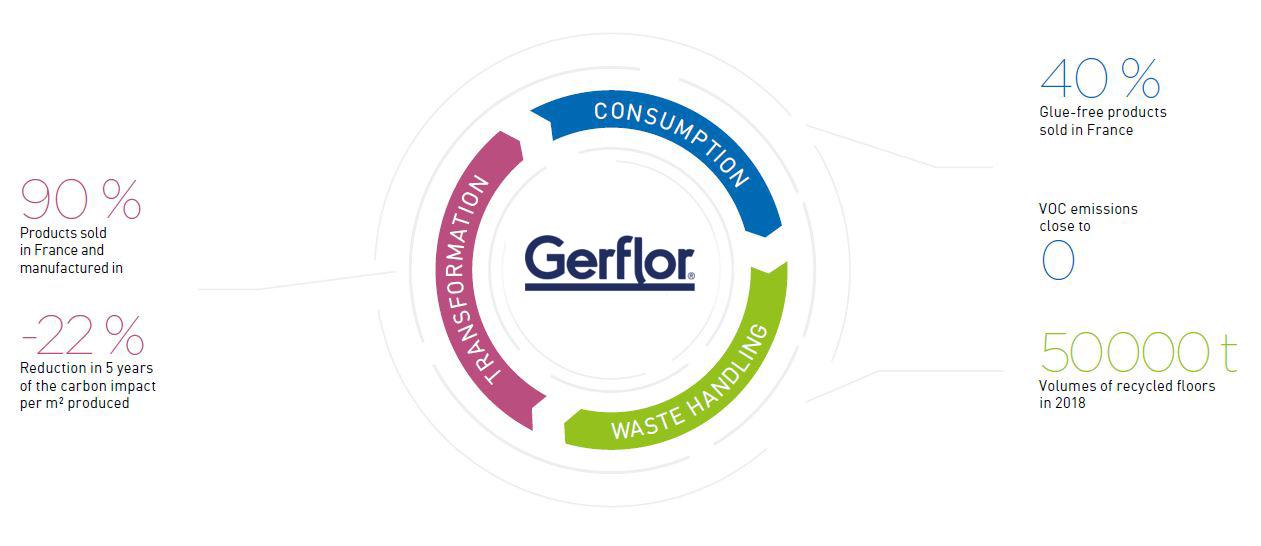gerflor-chiffres-clés-en